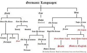 Scots_Language_Chart_by_Carolyn_Emerick